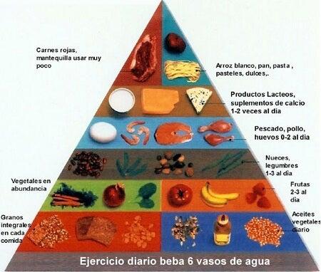 Pirámide alimenticia para una buena salud