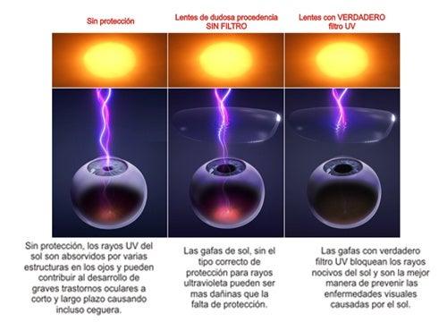 Cómo afectan las radiaciones solares a nuestros ojos