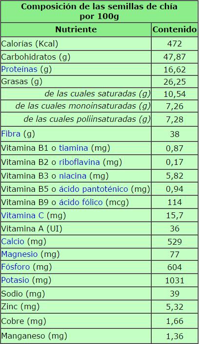 Chia-Nutricional