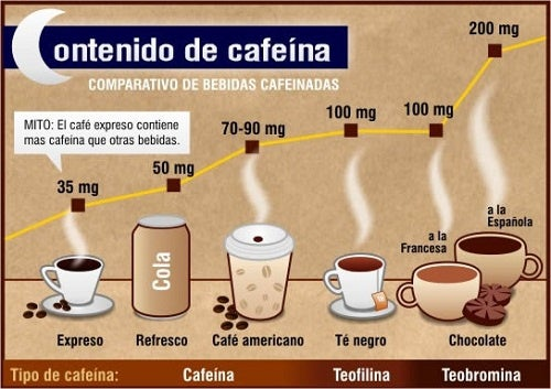 Resultado de imagen para cafeina