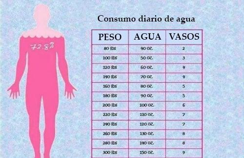 2 litros de agua al dia para adelgazar