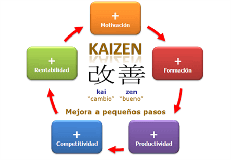 esquema del método kaizen