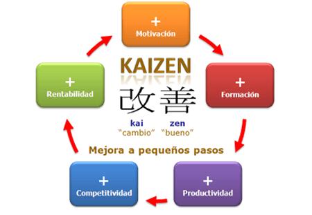 metodo-kaizen3