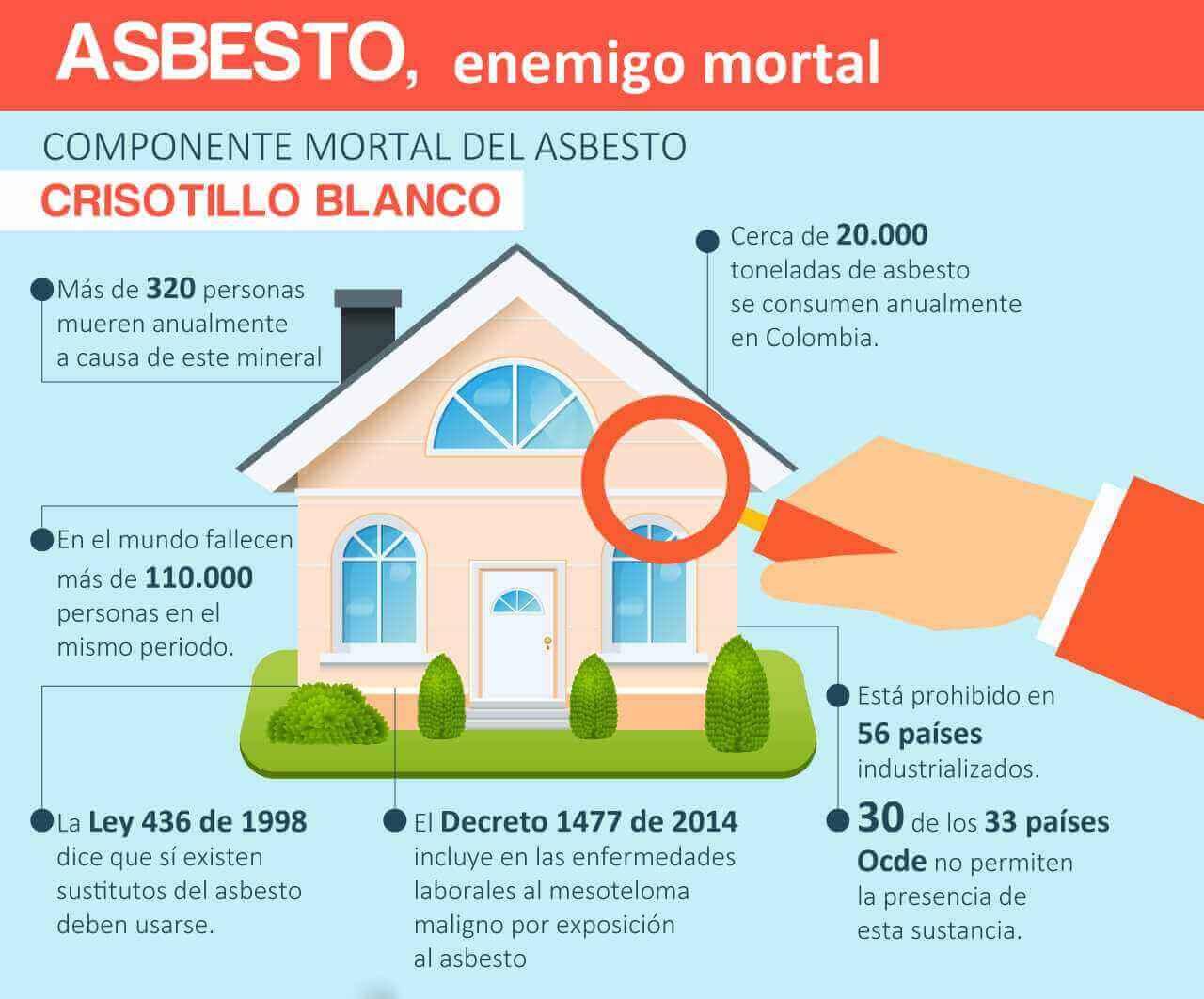 Riesgos del asbesto