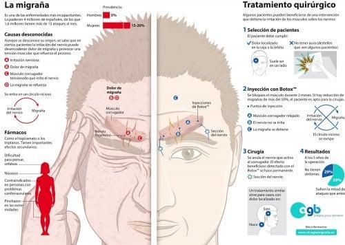 migrañas crónicas
