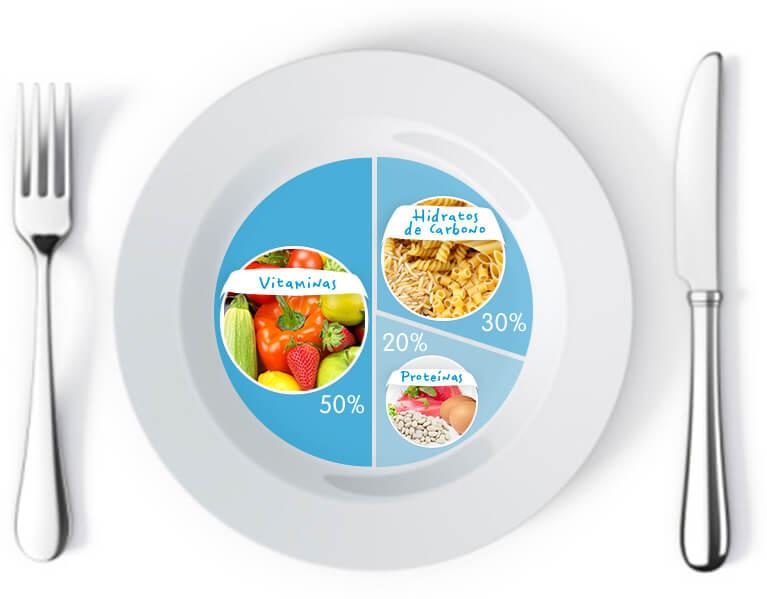 Proporciones de las comidas.