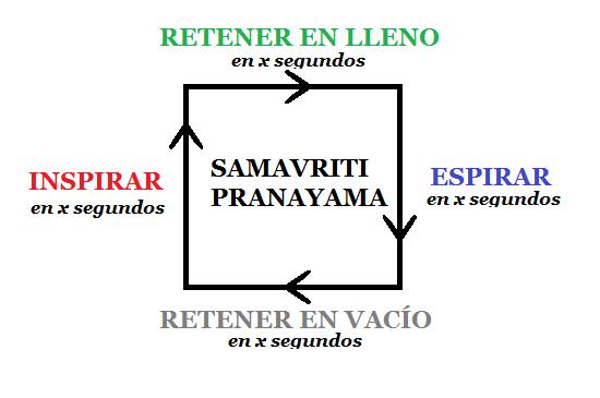 samavriti