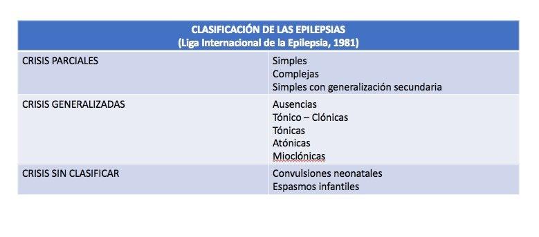 epilepsias. Clasificación en crisis parcial y generalizada