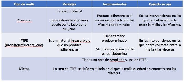 Materiales de las mallas para cirugía de hernia inguinal. Ventajas e inconvenientes de cada uno