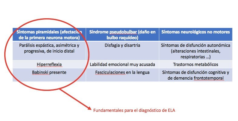 Resumen de los síntomas de la ELA
