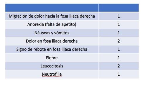 Escala de Alvarado para el diagnóstico de apendicitis