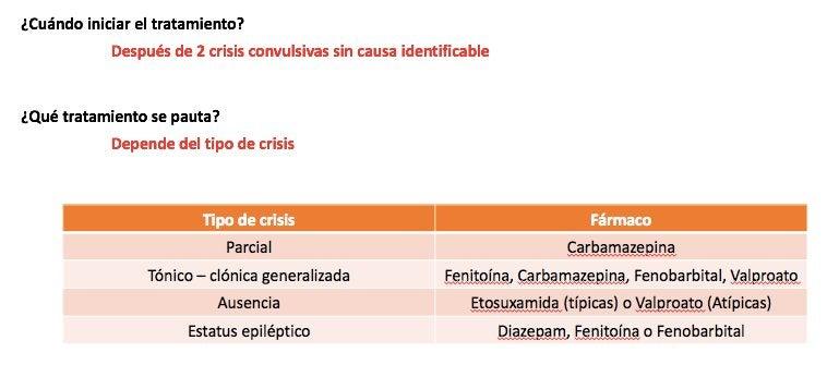 Resumen del tratamiento de los diferentes tipos de epilepsia