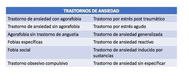 Clasificación de los trastornos de ansiedad. Trastorno de ansiedad generalizada