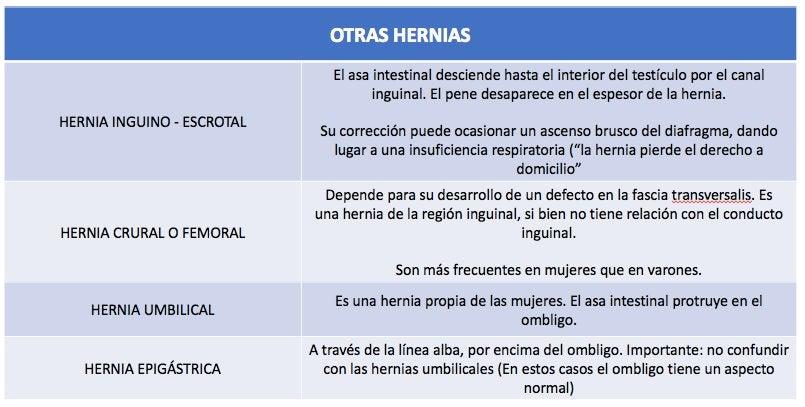Otras condiciones distintas de la hernia inguinal.