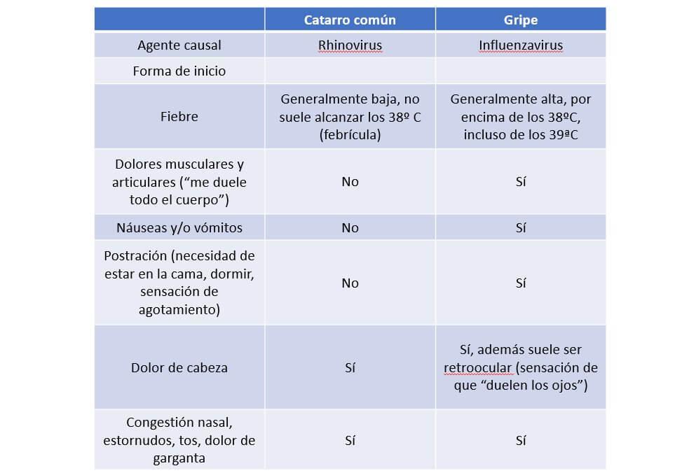 En la tabla se muestra el DD entre la gripe y el catarro común, en función de la etiología, los síntomas y la forma de presentación