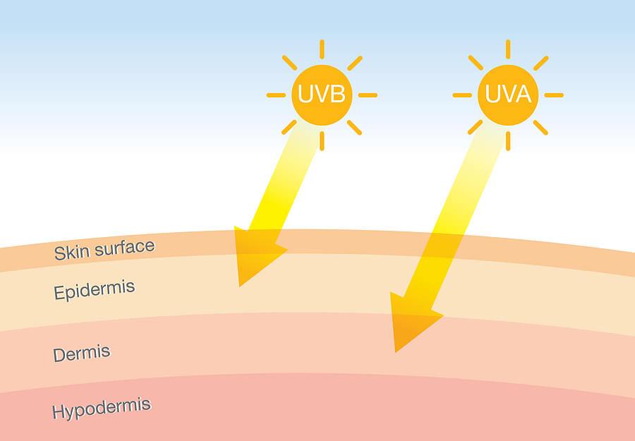 Tipos de radiación solar.