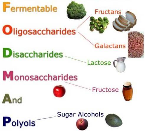 Dieta fodmap: dietas para el síndrome del intestino irritable