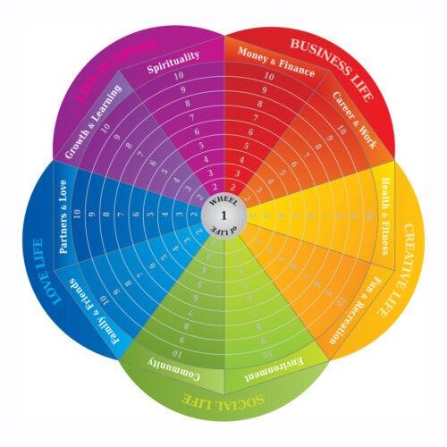 La rueda de la vida como herramienta para el cambio