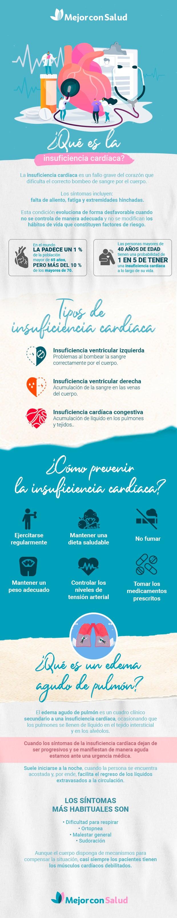Infografía sobre la insuficiencia cardíaca
