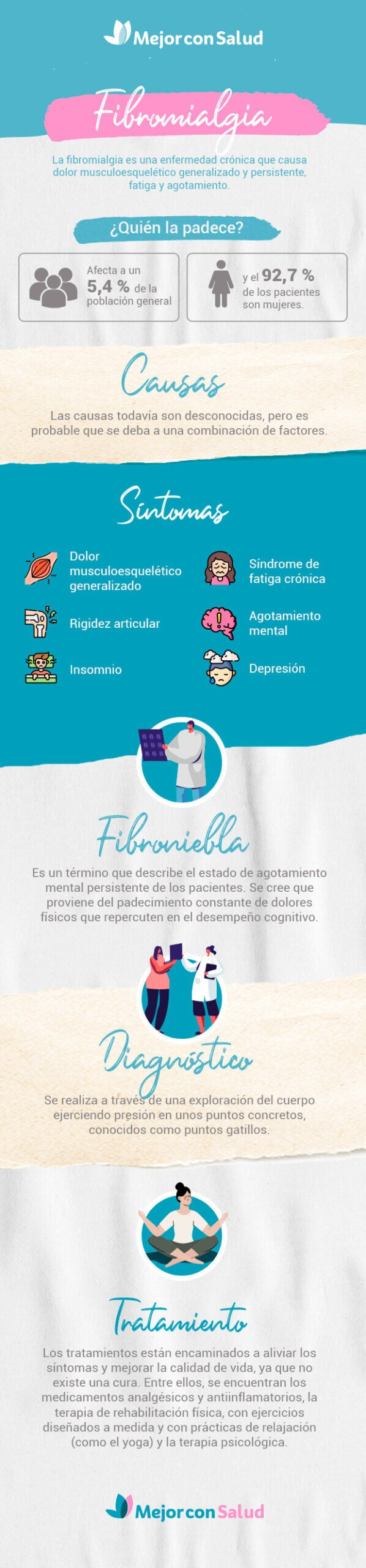 Infografía sobre la fibromialgia